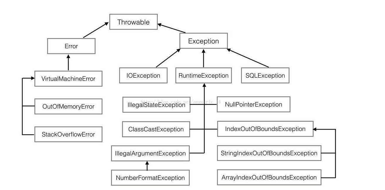 Thinking in Java——Java异常体系(通过异常处理错误)