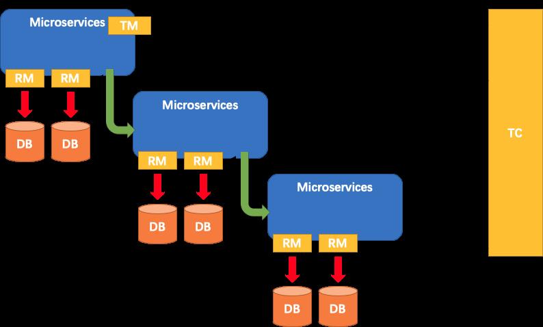 阿里开源分布式事务解决方案 Fescar