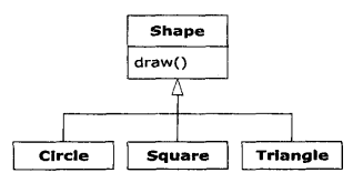 Thinking in Java——运行时类型信息(RTTI)以及反射