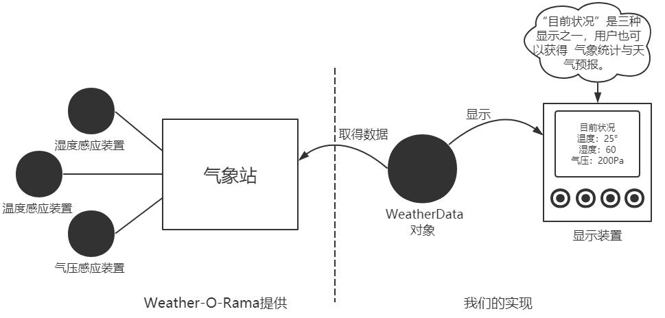 设计模式——2、观察者(Observer)模式