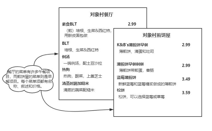 设计模式——9、迭代器与组合模式